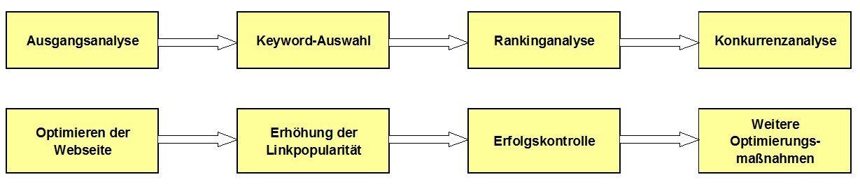 Ethische Suchmaschinenoptimierung